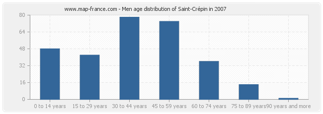 Men age distribution of Saint-Crépin in 2007