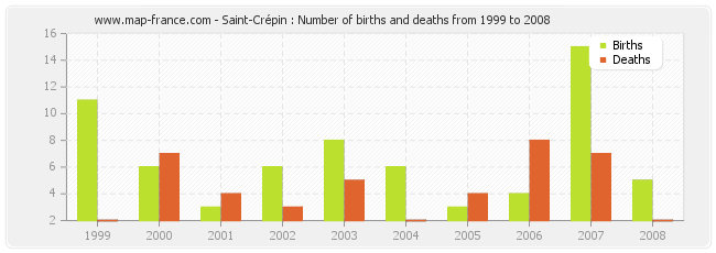 Saint-Crépin : Number of births and deaths from 1999 to 2008