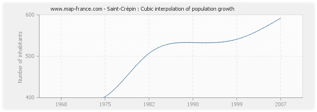 Saint-Crépin : Cubic interpolation of population growth
