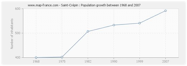 Population Saint-Crépin
