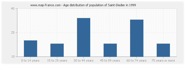 Age distribution of population of Saint-Disdier in 1999