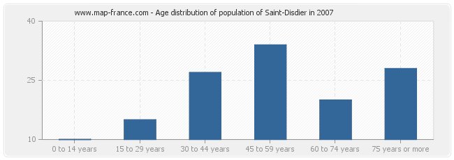Age distribution of population of Saint-Disdier in 2007