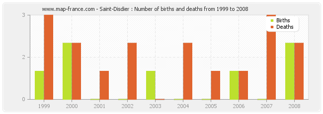 Saint-Disdier : Number of births and deaths from 1999 to 2008