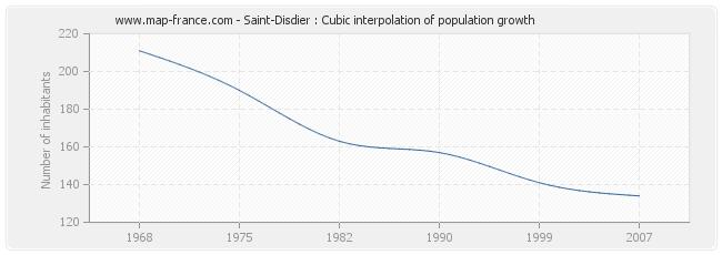 Saint-Disdier : Cubic interpolation of population growth