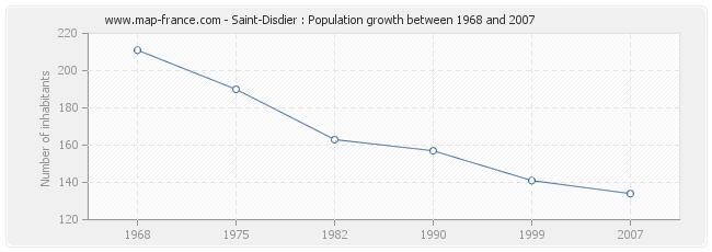 Population Saint-Disdier