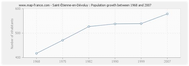 Population Saint-Étienne-en-Dévoluy