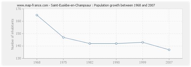 Population Saint-Eusèbe-en-Champsaur