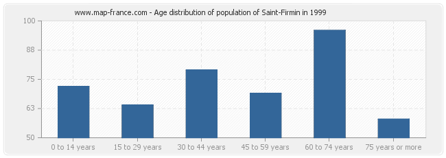 Age distribution of population of Saint-Firmin in 1999
