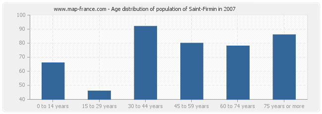 Age distribution of population of Saint-Firmin in 2007