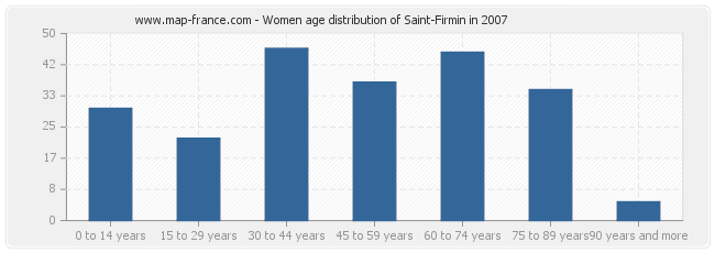 Women age distribution of Saint-Firmin in 2007