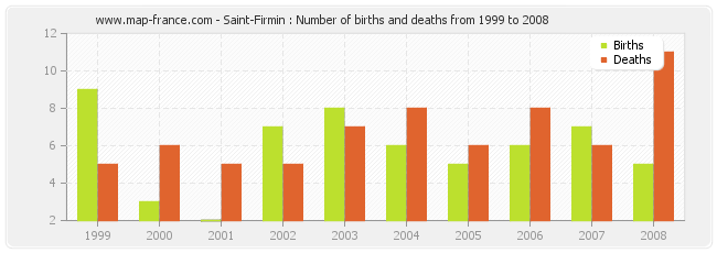 Saint-Firmin : Number of births and deaths from 1999 to 2008