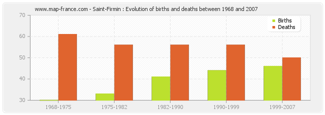 Saint-Firmin : Evolution of births and deaths between 1968 and 2007