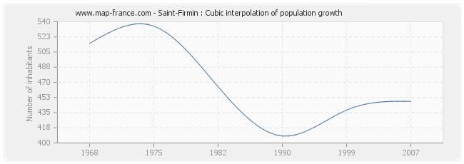 Saint-Firmin : Cubic interpolation of population growth