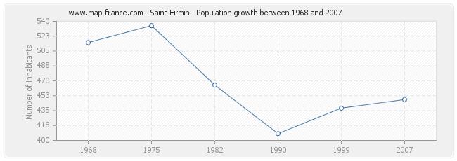 Population Saint-Firmin