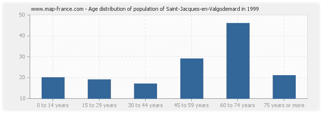 Age distribution of population of Saint-Jacques-en-Valgodemard in 1999