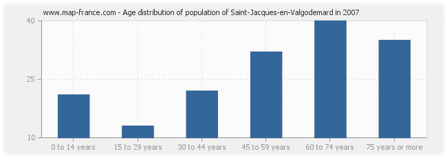 Age distribution of population of Saint-Jacques-en-Valgodemard in 2007