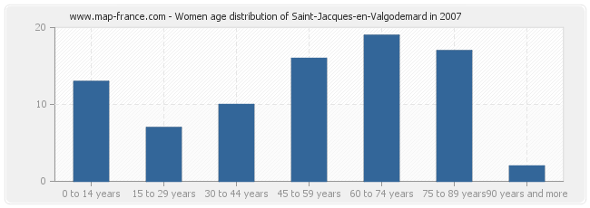 Women age distribution of Saint-Jacques-en-Valgodemard in 2007