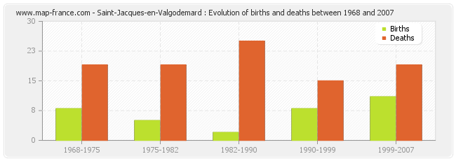 Saint-Jacques-en-Valgodemard : Evolution of births and deaths between 1968 and 2007