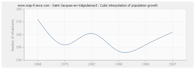 Saint-Jacques-en-Valgodemard : Cubic interpolation of population growth