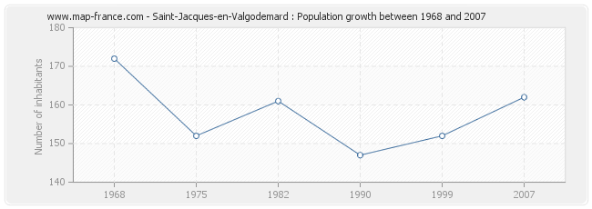 Population Saint-Jacques-en-Valgodemard