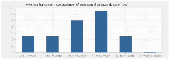Age distribution of population of Le Sauze-du-Lac in 1999