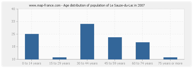 Age distribution of population of Le Sauze-du-Lac in 2007