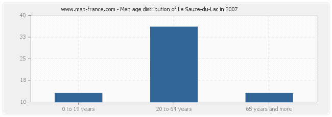Men age distribution of Le Sauze-du-Lac in 2007