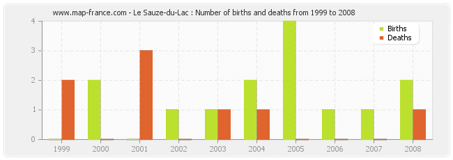 Le Sauze-du-Lac : Number of births and deaths from 1999 to 2008