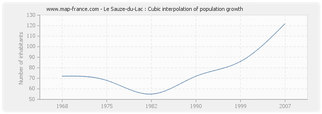 Le Sauze-du-Lac : Cubic interpolation of population growth
