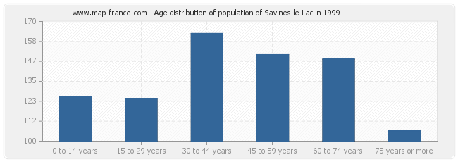 Age distribution of population of Savines-le-Lac in 1999