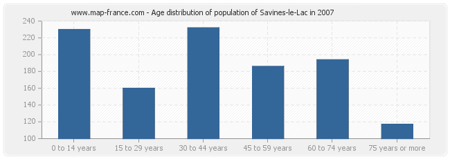 Age distribution of population of Savines-le-Lac in 2007