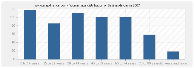Women age distribution of Savines-le-Lac in 2007