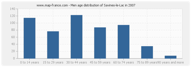 Men age distribution of Savines-le-Lac in 2007