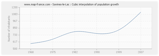 Savines-le-Lac : Cubic interpolation of population growth