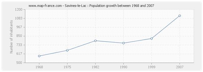 Population Savines-le-Lac