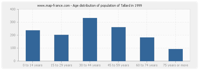 Age distribution of population of Tallard in 1999