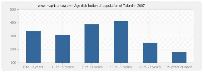 Age distribution of population of Tallard in 2007