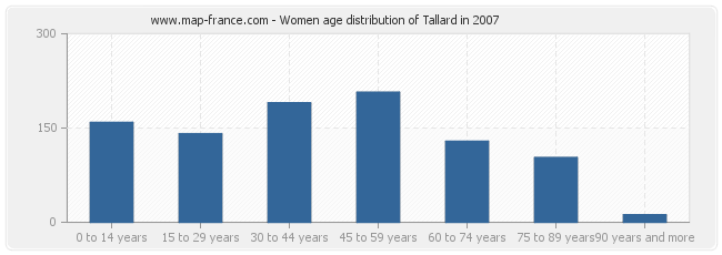 Women age distribution of Tallard in 2007