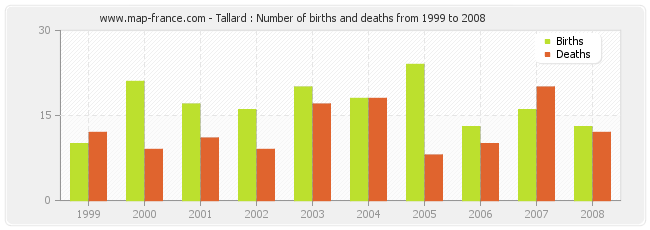 Tallard : Number of births and deaths from 1999 to 2008