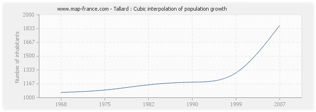 Tallard : Cubic interpolation of population growth