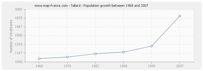 Population Tallard