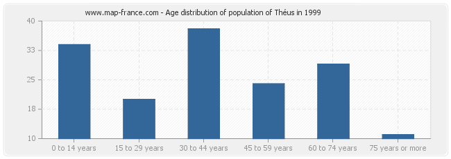 Age distribution of population of Théus in 1999