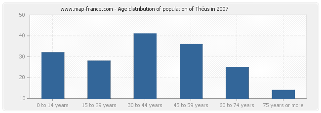 Age distribution of population of Théus in 2007