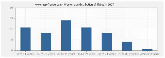 Women age distribution of Théus in 2007