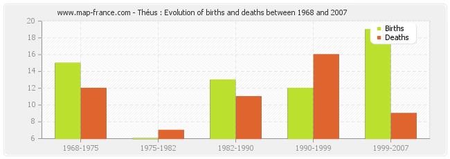 Théus : Evolution of births and deaths between 1968 and 2007