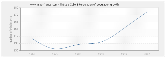 Théus : Cubic interpolation of population growth