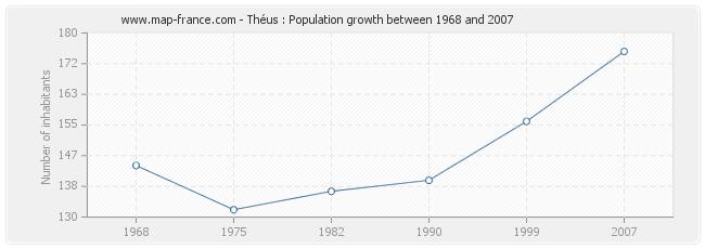 Population Théus