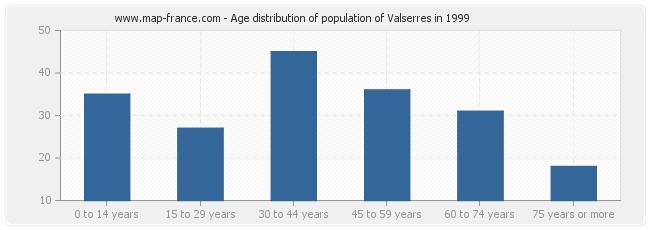 Age distribution of population of Valserres in 1999