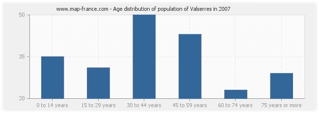 Age distribution of population of Valserres in 2007