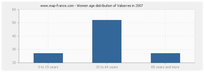 Women age distribution of Valserres in 2007
